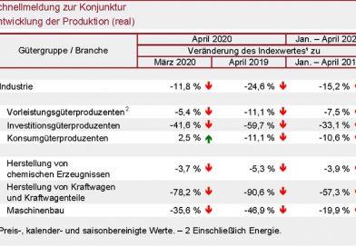 Rheinland-Pfalz: Industrieproduktion schrumpft