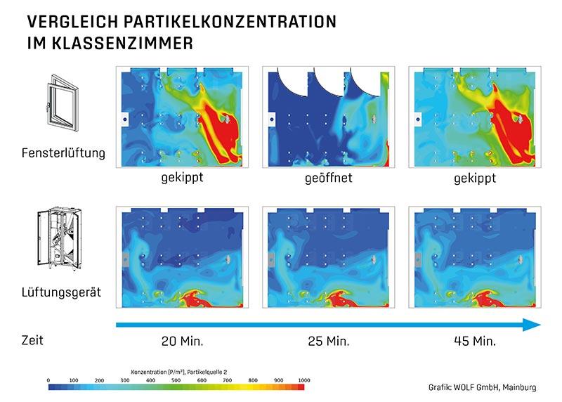 Simulation der Partikelkonzentration durch eine infizierte Person und der Einfluss der Lüftungsweise auf die zeitliche Veränderung der Partikelanzahl. Bildquelle: WOLF GmbH
