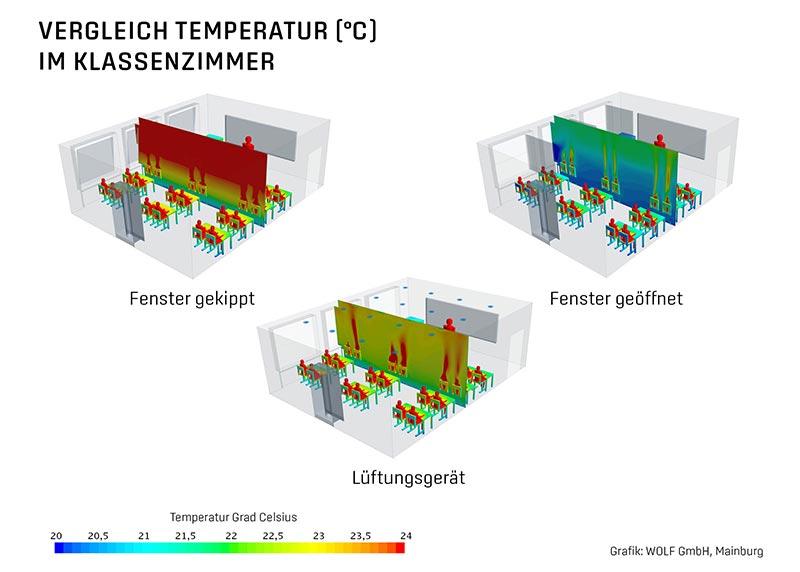 Vergleich der Temperaturen im Klassenzimmer. Bei der Fensterlüftung sind Schüler und Lehrer vor allem im Winter extremen Temperaturunterschieden ausgesetzt. Bildquelle: WOLF GmbH